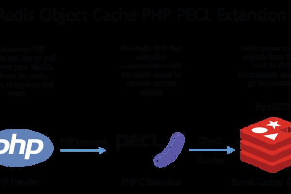 Cài Redis cho Centos 7, Thêm extension Redis cho PHP 7.4 trên Directadmin